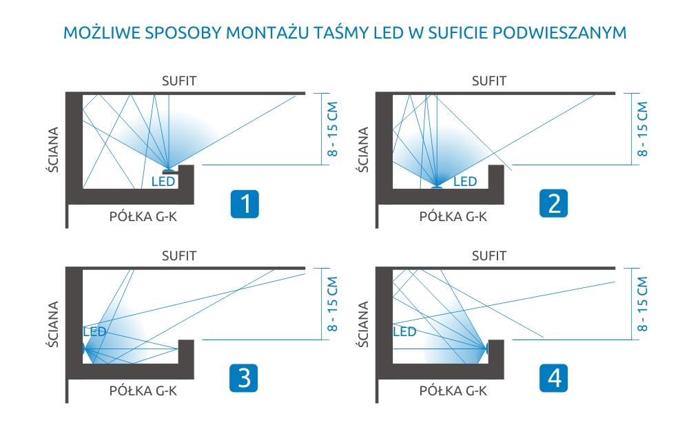 Sposoby instalacji taśm LED w sufitach podwieszanych